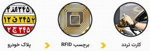 کنترل تردد: برچسب RFID، پلاکخوانی، کارت هوشمند