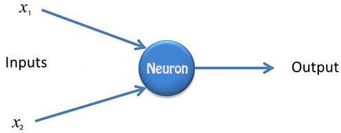 ساختار ساده نرون محاسباتی