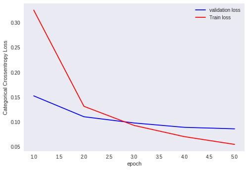 منحنی خطا (لاس) شبکه عمیق