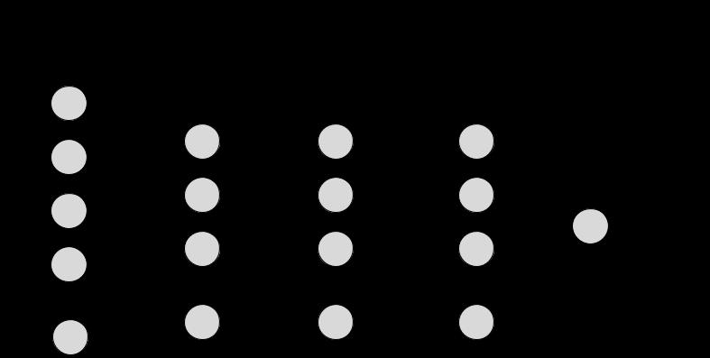 شبکه عمیق شناسایی ارقام