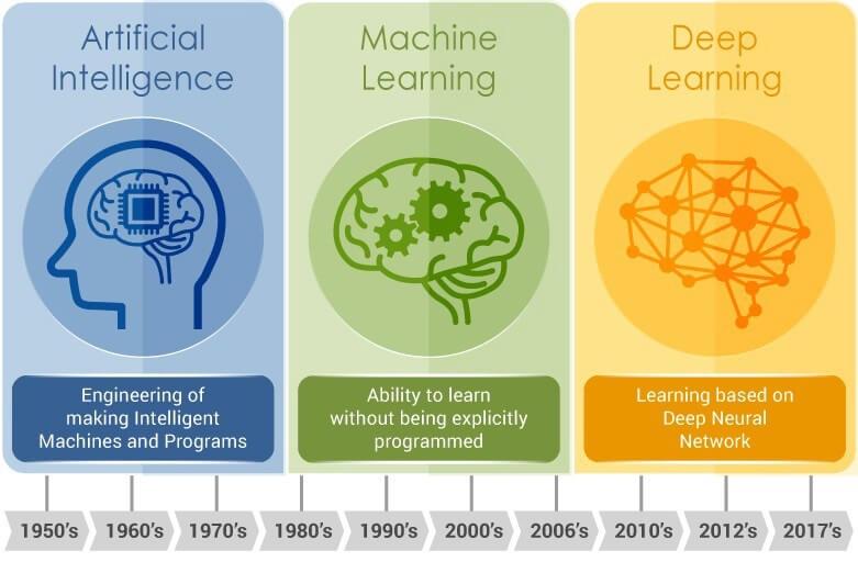 یادگیری عمیق(Deep Learning): روش های مبتنی بر کانولوشن