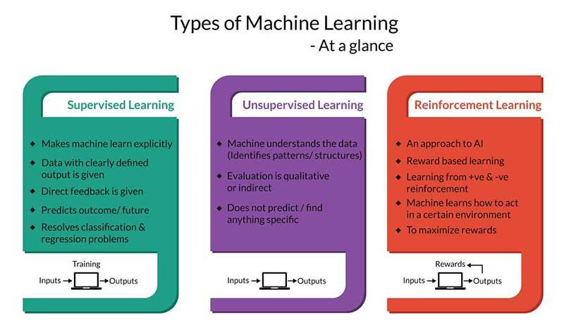 اصطلاحات هوش مصنوعی یادگیری نظارت شده تقویتی