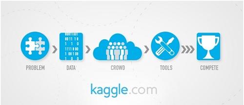 یادگیری هوش مصنوعی Kaggle