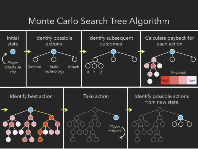 الگوریتم مونت کارلو