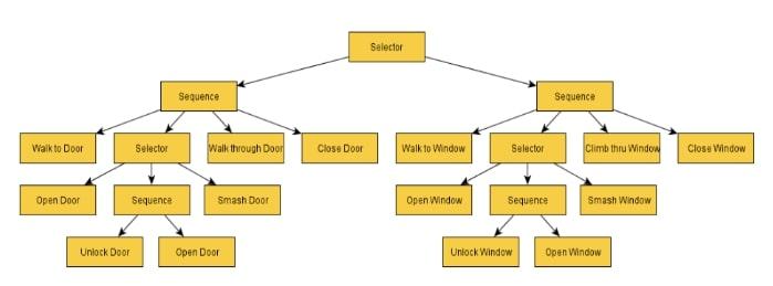 درخت تصمیم4