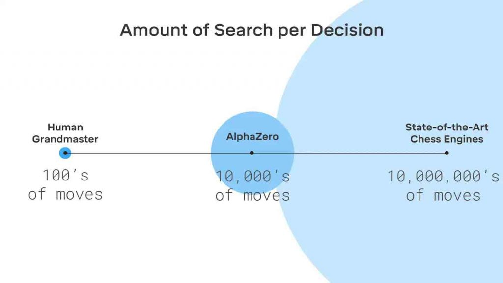 amount-of-search-per-decision