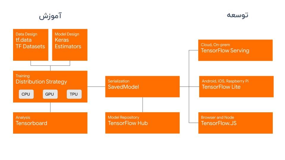 کتابخانه تنسورفلو 2 tensorflow