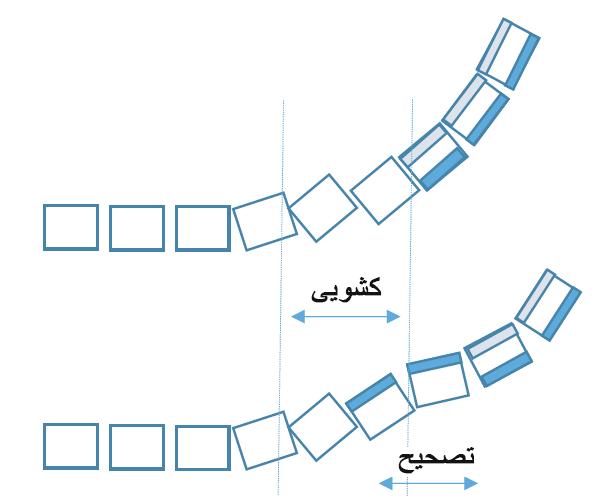 اصلاح مسیر ربات