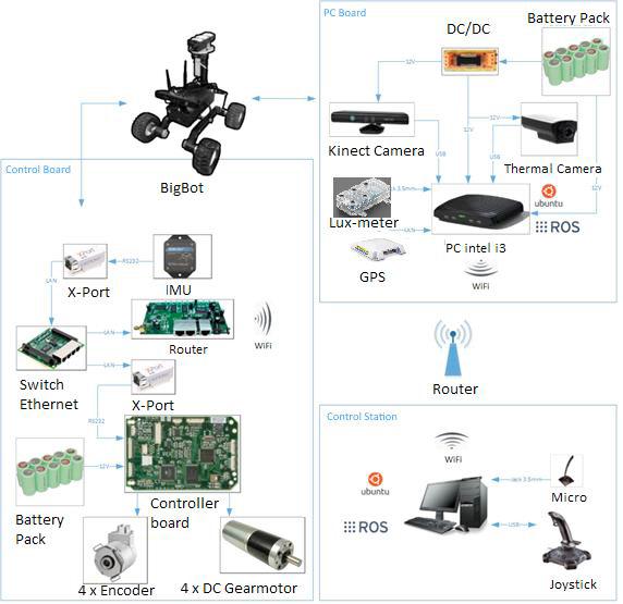 معماری سخت افزار ربات