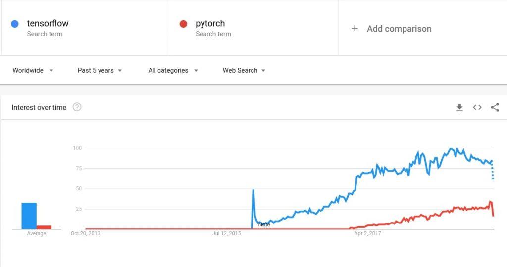 گوگل ترند تنسورفلو tensorflow و پایتورچ pytorch