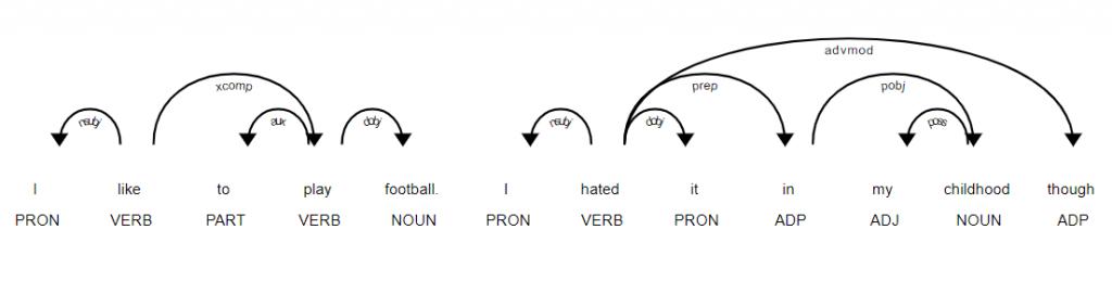 برچسب زدن کلمات پردازش زبان طبیعی nlp