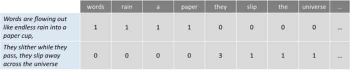 تجزیه و تحلیل جمله پردازش زبان طبیعی nlp