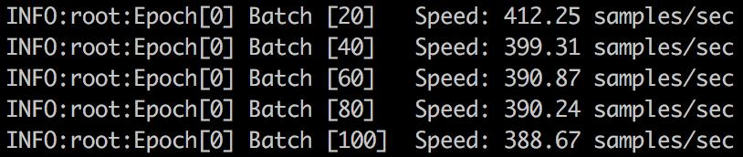 سرعت پایگاه داده ی ImageNet