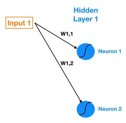 شبکه عصبی اتصال ورودی و لایه پنهان