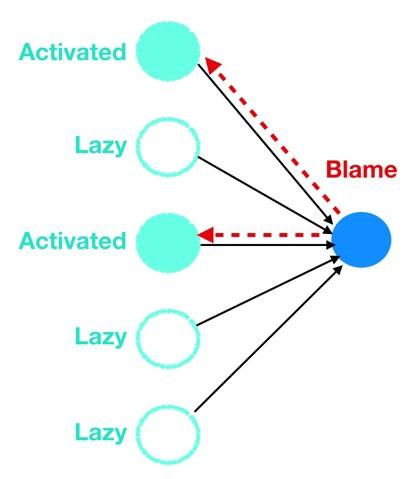 شبکه عصبی بازی تقصیر نورون ها