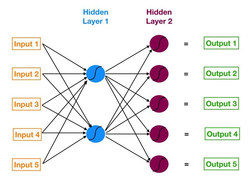شبکه عصبی با دو لایه پنهان