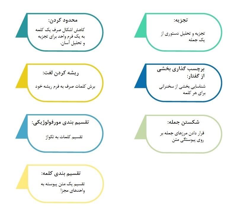 مراحل انجام پردازش زبان طبیعی nlp