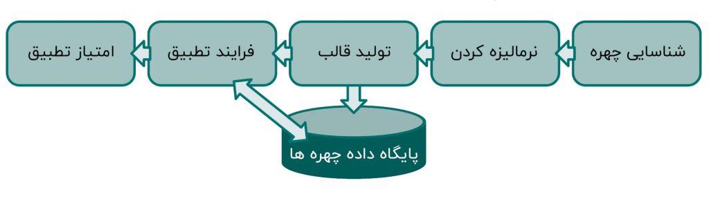 مراحل تشخیص چهره