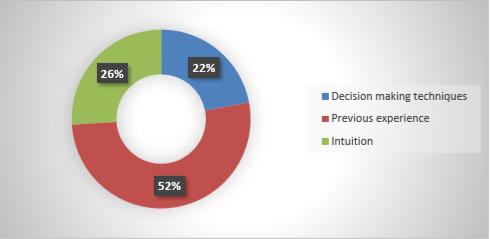 نمودار هوش مصنوعی مدیریت