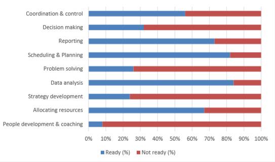 هوش مصنوعی نمودار آمادگی مدیران
