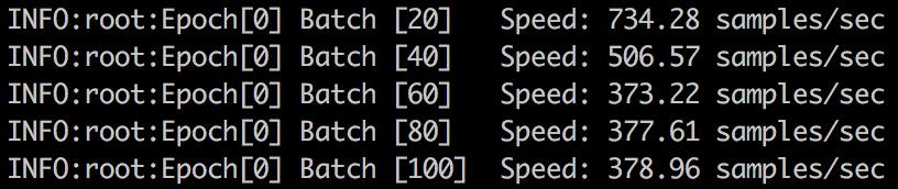 پایگاه داده ی ImageNet سرعت