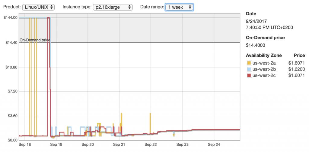 پایگاه داده ی ImageNet نمودار قیمت