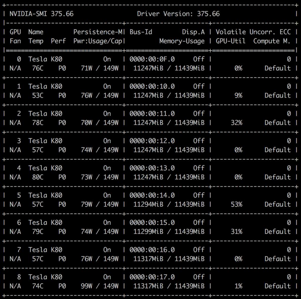 پایگاه داده ی ImageNet Nvidia
