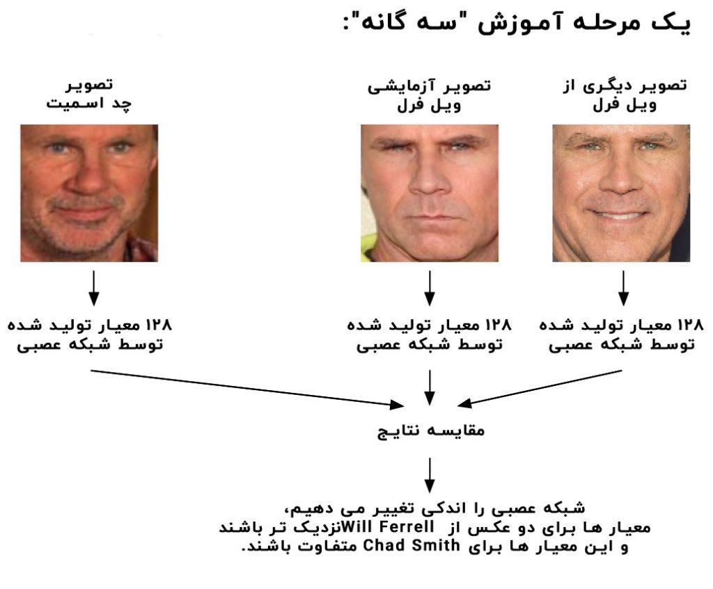آموزش چهره ها به شبکه عصبی