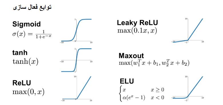 انواع تابع فعال سازی
