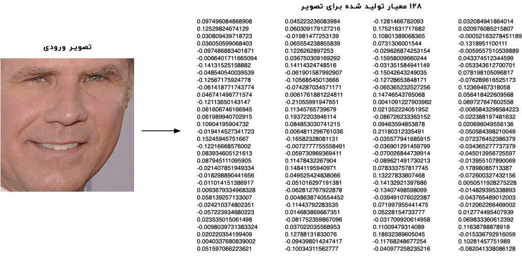 تبدیل تصویر جهره به معیار های عددی