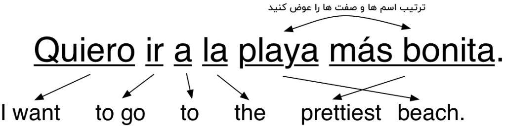 ترجمه اسپانیایی به انگلیسی اسم و صفت