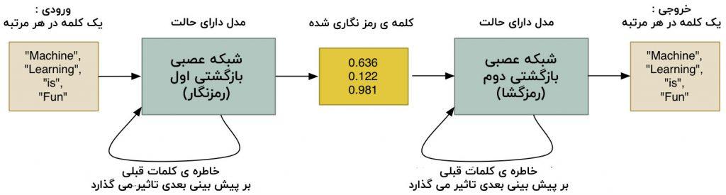 ترجمه عبارت با شبکه عصبی بازگشتی