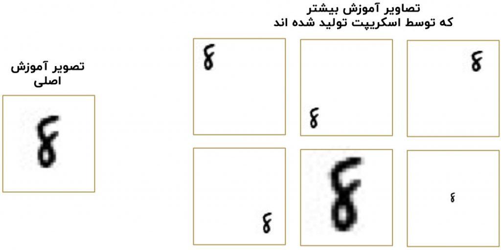 تولید اعداد 8 مصنوعی با از تصاویر آموزش