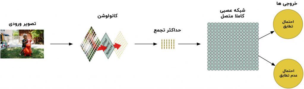 خط لوله شبکه عصبی کانولوشنی