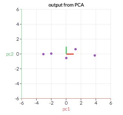 داده های اصلی تغییر یافته PCA