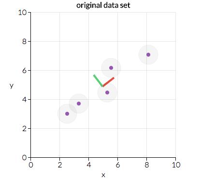 داده های اصلی PCA
