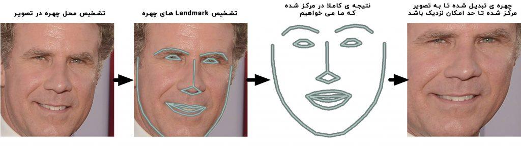 رفع اعوجاج تصویر چهره