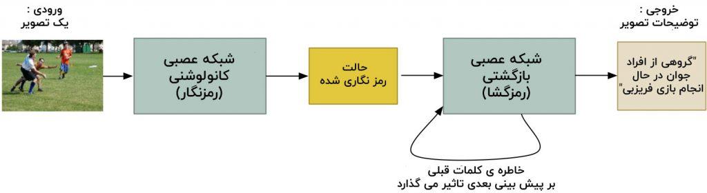 ساخت توضیحات تصویر شبکه عصبی بازگشتی
