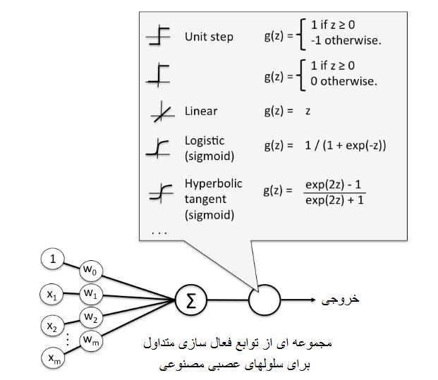 شبکه عصبی انواع تابع فعال سازی