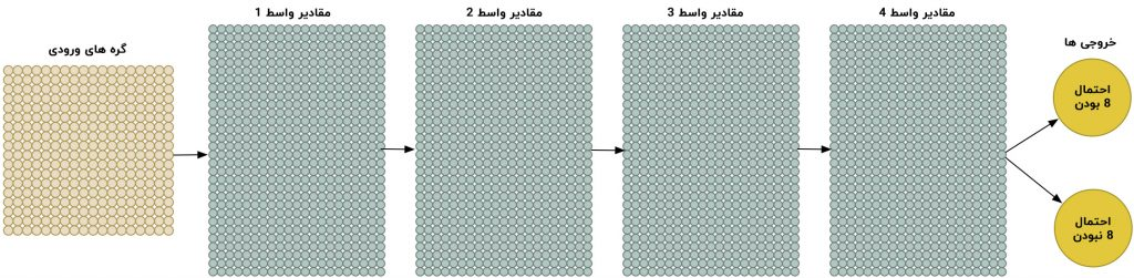 شبکه عصبی تشخیص عدد 8 با داده های مصنوعی