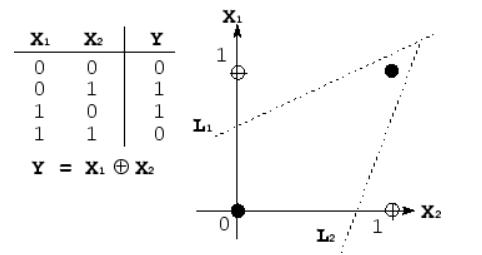 شبکه عصبی معادله xor