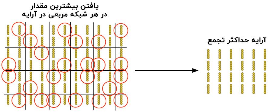شبکه های عصبی حداکثر تجمع