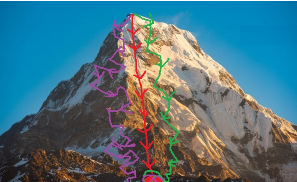 شبکه های عصبی مقایسه انواع گرادیان نزولی