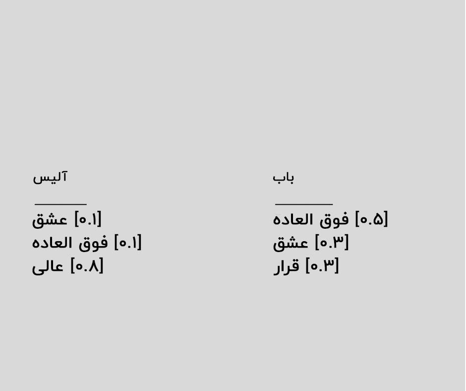 مثال کلاسه بند بیز ساده کلمات