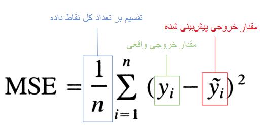 میانگین مربعات خطا