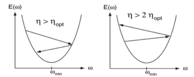 نمودار تغییر وزن ها