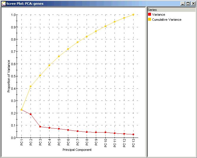 نمودار سنگ ریزه داده های ژنتیک pca