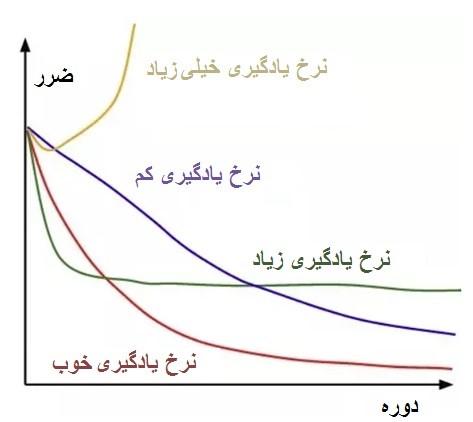 نمودار مقایسه نرخ یادگیری