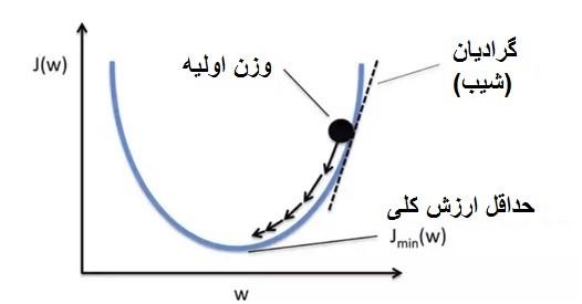 نمودار نرخ یادگیری