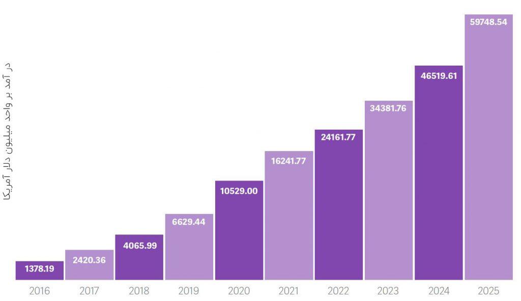 نمودار پیشرفت بازار هوش مصنوعی